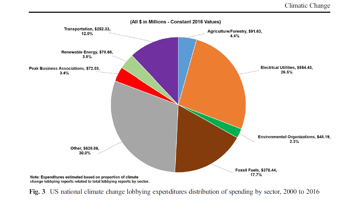 fossil fuel industry has spent nearly 2 billion on lobbying to kill