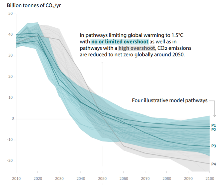 "Source: IPCC, ""Summary for Policymakers"" from the Special Report on Global Warming of 1.5°C"