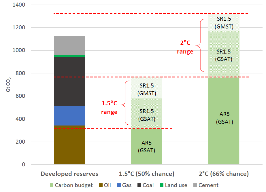 Sources: IPCC 5th Assessment Synthesis Report, IPCC Special Report on 1.5 Degrees of Warming, OCI The Sky's Limit report.