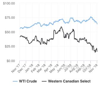 West Texas Intermediate vs Western Canadian Select (Source: oilprice.com)