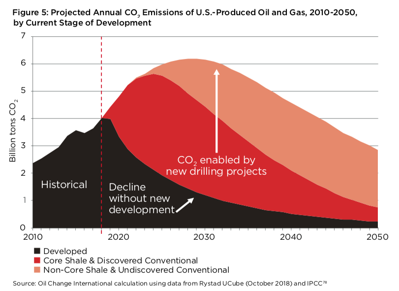 The U S  Oil and Gas Industry Is Drilling Us Towards Climate