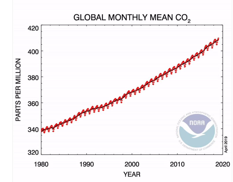 415 ppm: We Are all Part of Exxon's Unchartered Climate Experiment Now