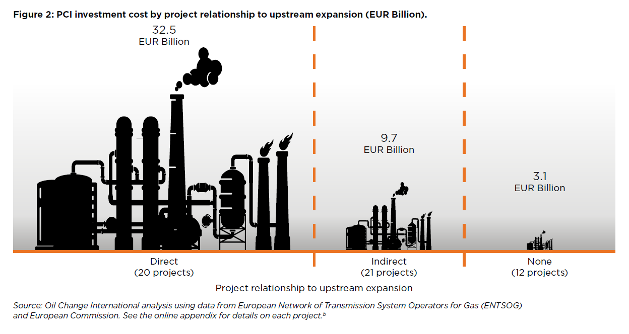 PCI investment cost by project relationship to upstream expansion (EUR Billion). the non-fossil gas technologies themselves (see Box 2 and Box 3). It is also important to reiterate that the other potential mainstream sources of non-fossil gas — biogas/biomethane and hydrogen via pyrolysis — have shown little potential and are not on a promising path to viability with respect to carbon neutrality, technical feasibility, cost, or overall environmental sustainability.30 Additionally, there is no consensus on what kinds are most likely to succeed or which sectors would need them, meaning that there is little clarity on how infrastructure needs might be distributed. Box 2 elaborates on these limitations. The 2017 PCIs list has 57 listed fossil gas expansion projects for a total of EUR 45.3 billion in project investment costs. Figure 2 shows that over four-fifths of this was for projects directly linked to fossil gas expansion by investment cost. See the online appendix accompanying this report for a summary table of projects and sources. We defined