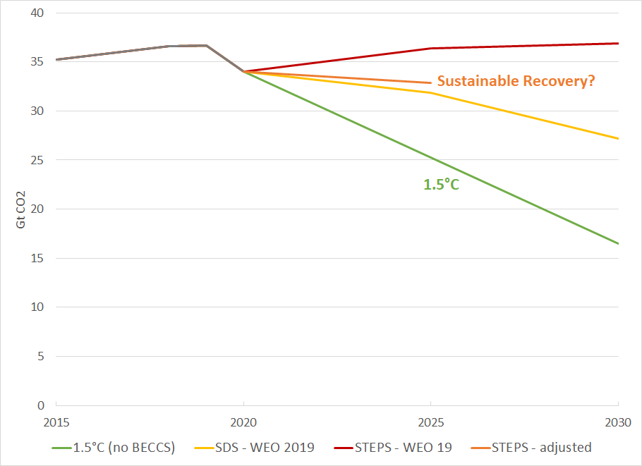 STEPS-2019-vs-Sustainable-Recovery.png