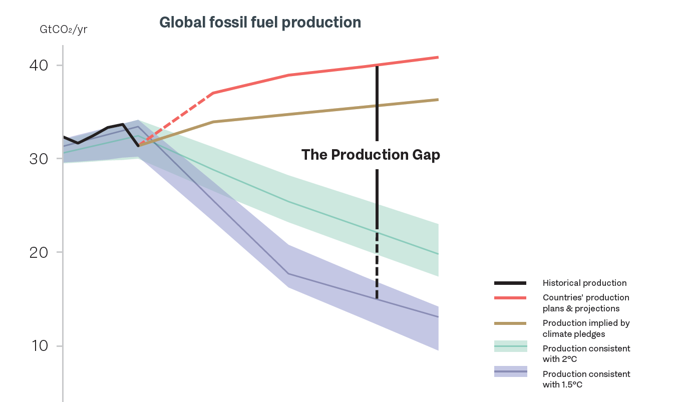 Production Gap Report: Governments must act now to wind down fossil fuels