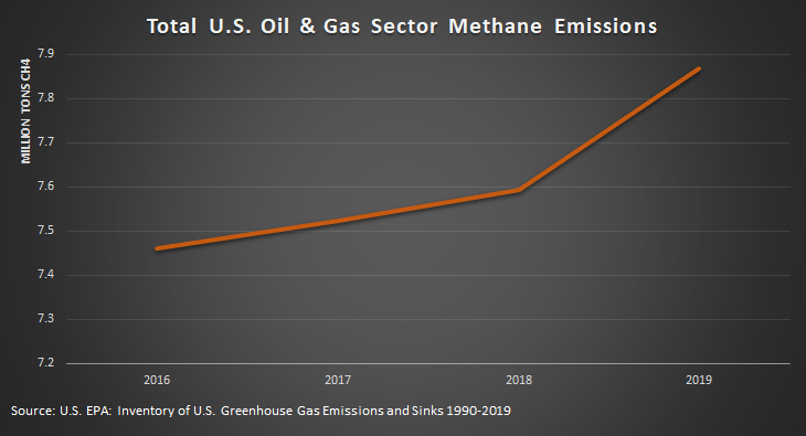 Bad Data and Deception: The American Petroleum Institute Pivots on Methane