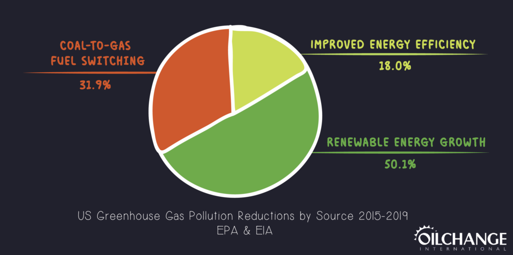 4th pie chart of U.S. greenhouse gas pollution reductions by source 2015-2019