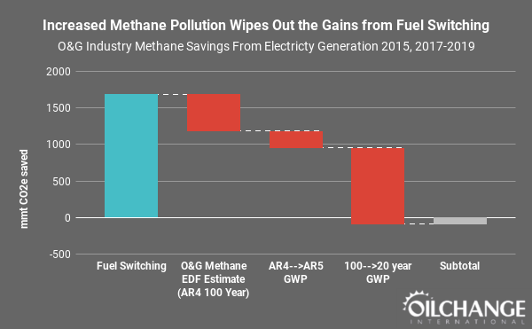 Waterfall chart of oil & gas industry methane savings from electricity generation 2015, 2017-2019