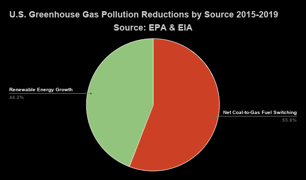 2nd pie chart of U.S. greenhouse gas pollution reductions by source 2015-2019