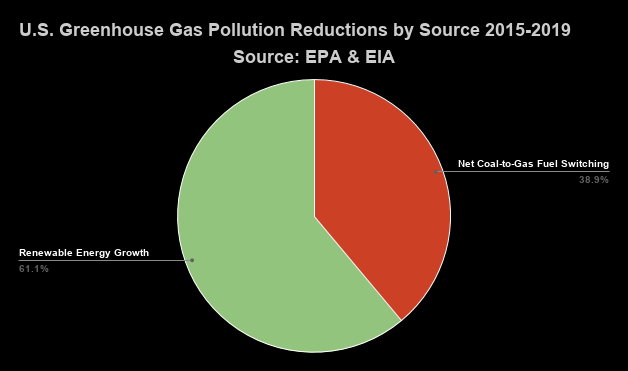 3rd pie chart of U.S. greenhouse gas pollution reductions by source