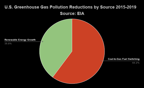 Pie chart of U.S. greenhouse gas pollution reductinos by source 2015-2019