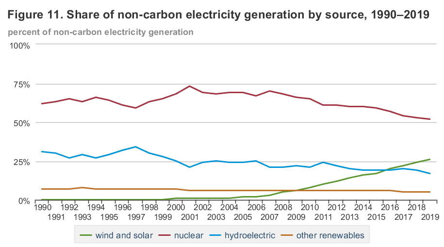 Line graphs showing share of non-carbon electricity generation by source 1990-2019