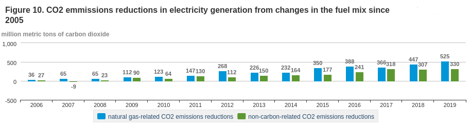 Bar charts of carbon dioxide pollution avoided through renewable energy and coal-to-gas fuel switching