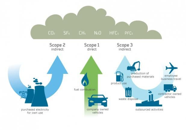 Graphic of Scope 1, 2 and 3 emissions