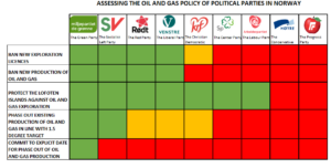 Figure 1: based on election programs for all parties for 2021-2025