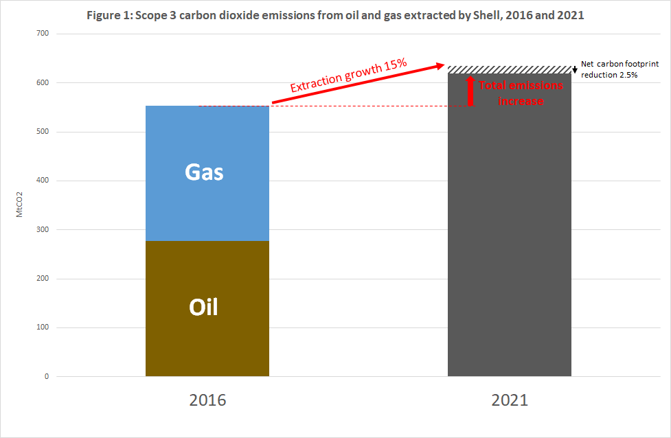 Shell Emissions Still Going Up, Despite Accounting Device
