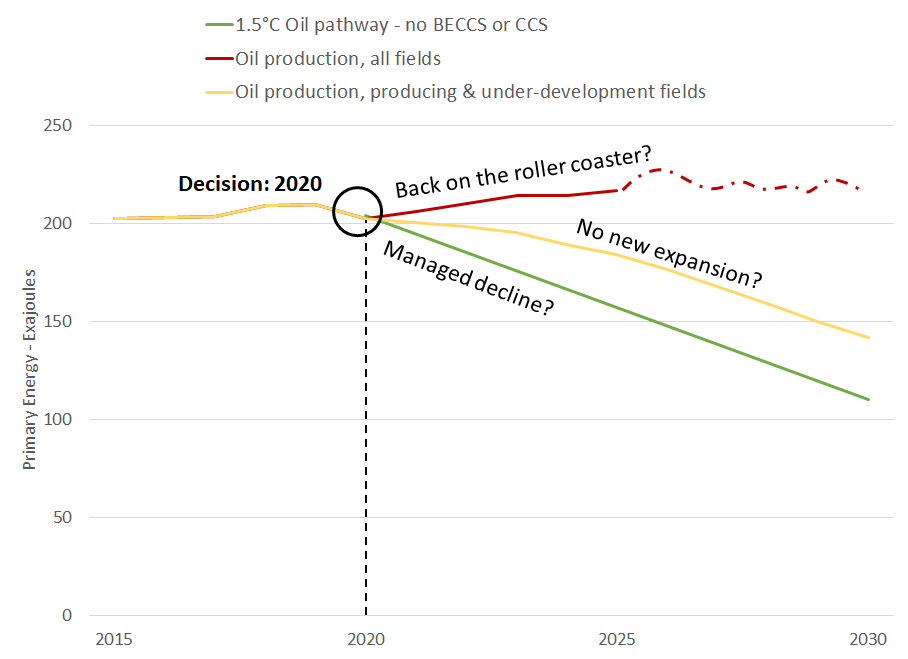 Sources: Rystad Energy, IPCC/IAMC 1.5°C Scenario Explorer and Data hosted by IIASA. (Dotted portion of the red line after 2025 is illustrative and not based on data projections.)
