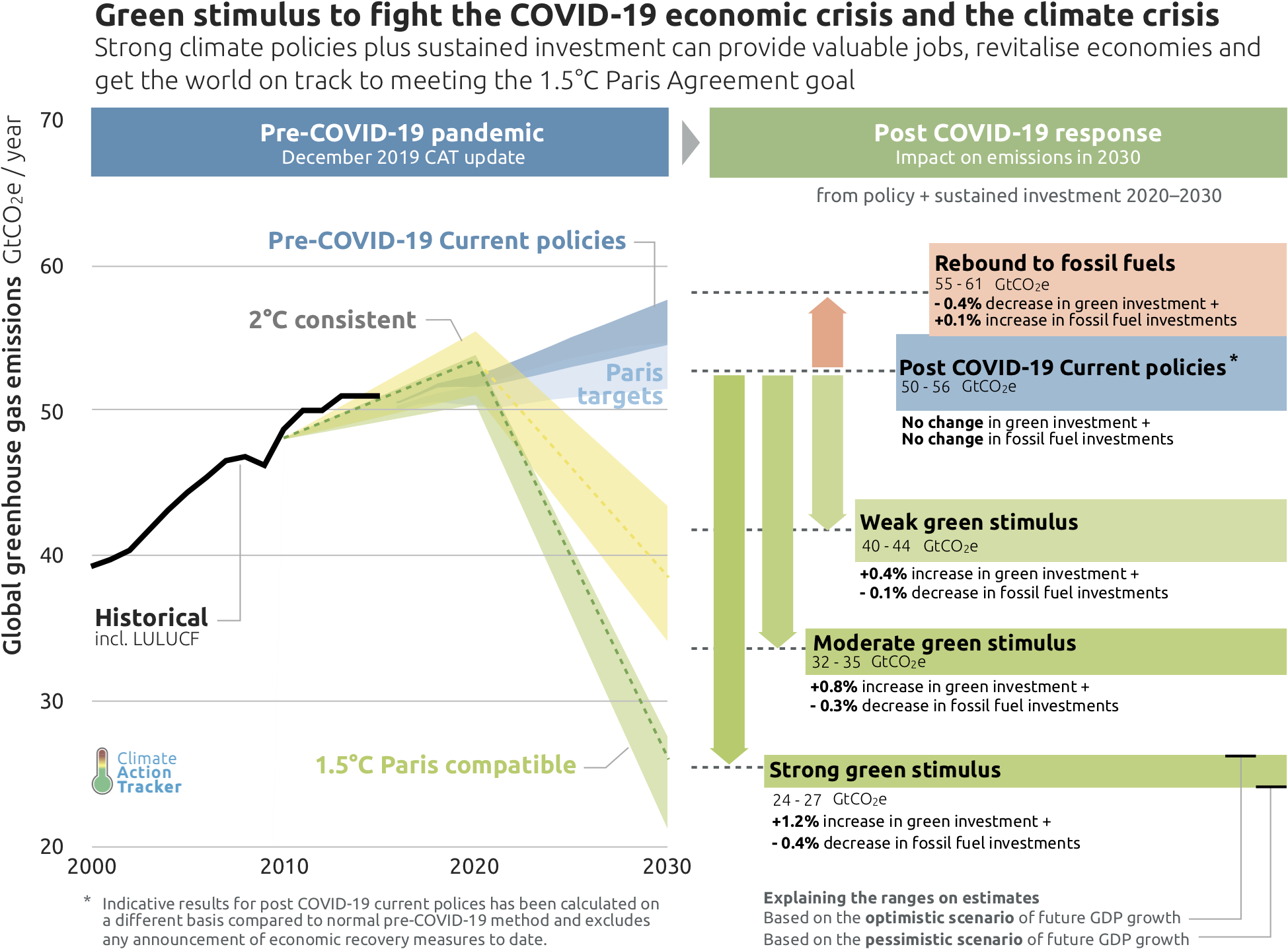 Source: Climate Action Tracker, April 2020