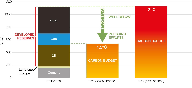 Sources: Rystad Energy, IEA, World Energy Council, IPCC (carbon budgets as of 2018), OCI analysis