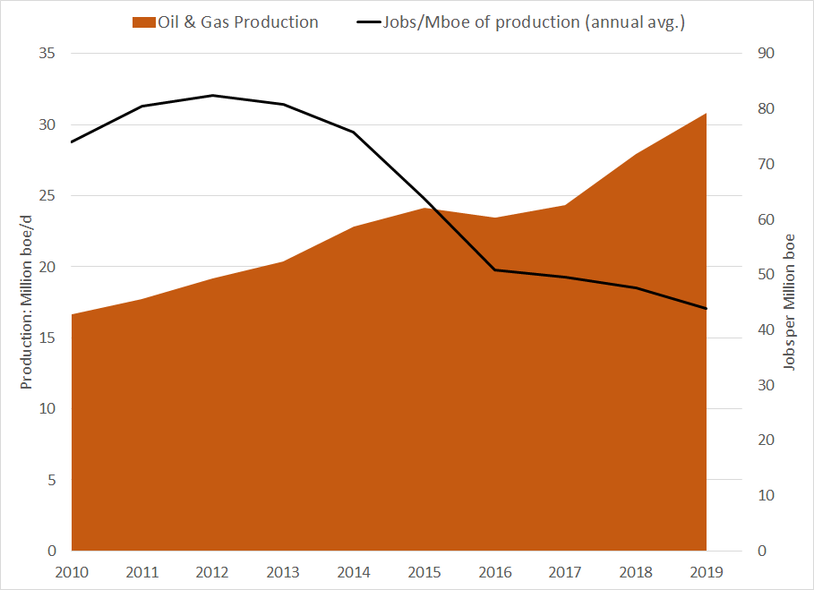 Sources: Rystad Energy (annual U.S. production), U.S. Bureau of Labor Statistics (jobs in oil and gas extraction and extraction support activities, annual average)