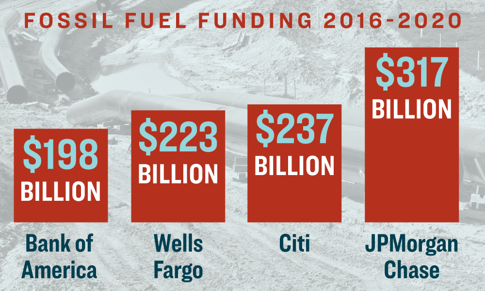 Banking on Climate Chaos 2021: Fossil Fuel Finance Report