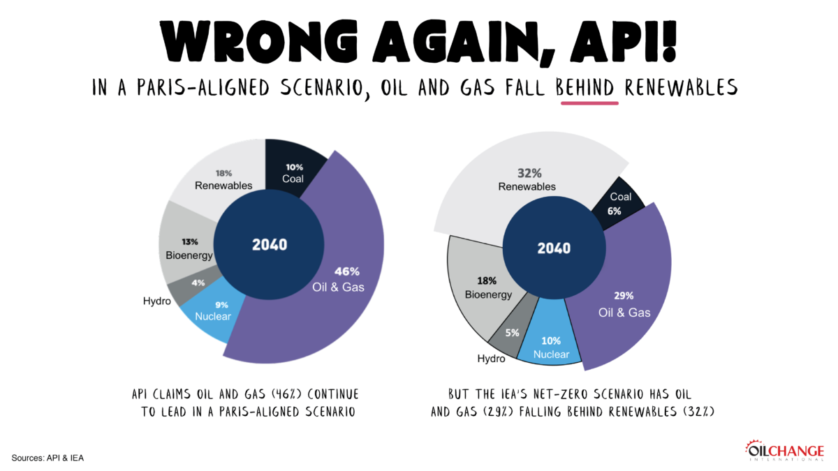 Wrong again API! A Paris-aligned scenario means less oil and gas